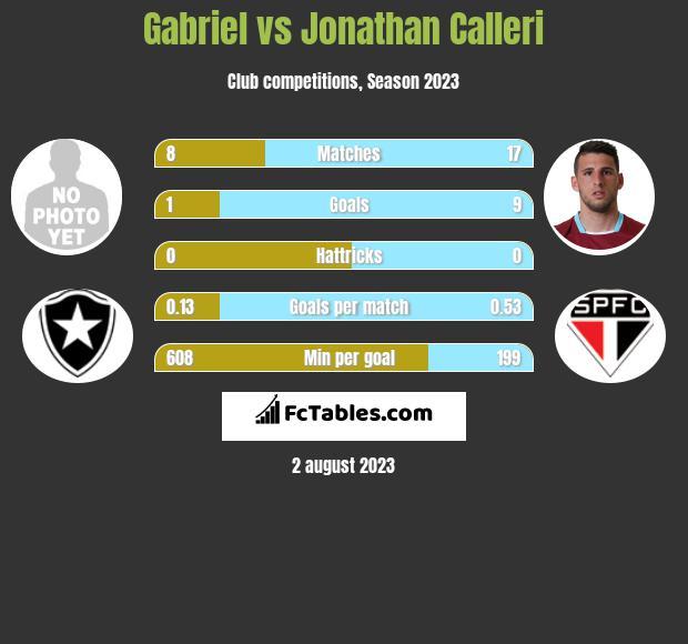 Gabriel vs Jonathan Calleri h2h player stats