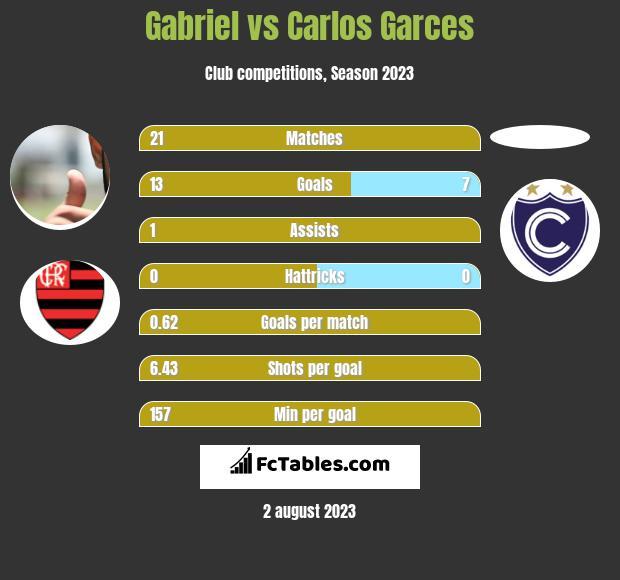 Gabriel vs Carlos Garces h2h player stats