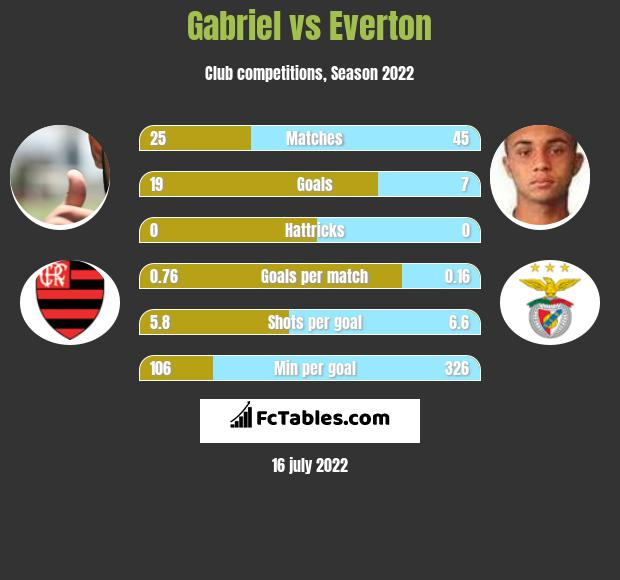 Gabriel vs Everton h2h player stats