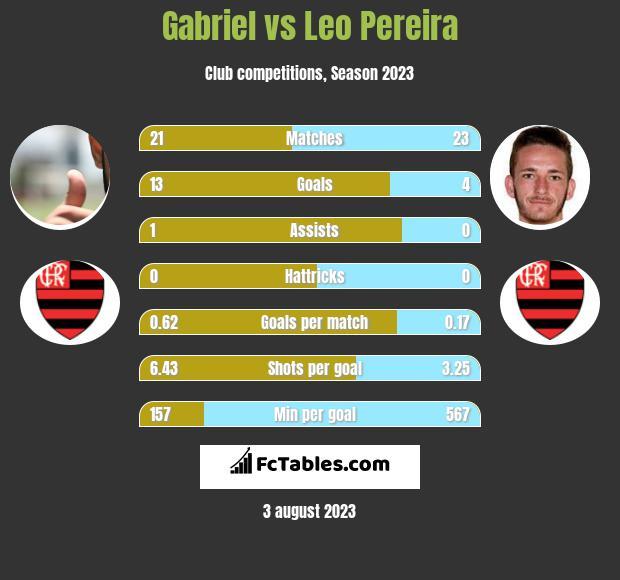 Gabriel vs Leo Pereira h2h player stats