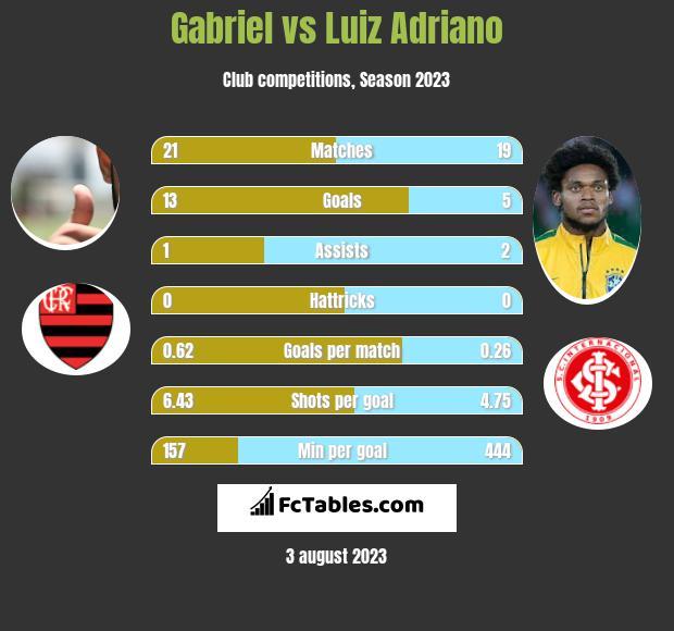 Gabriel vs Luiz Adriano h2h player stats