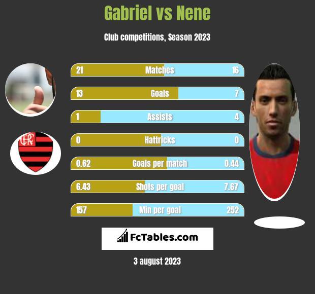 Gabriel vs Nene infographic