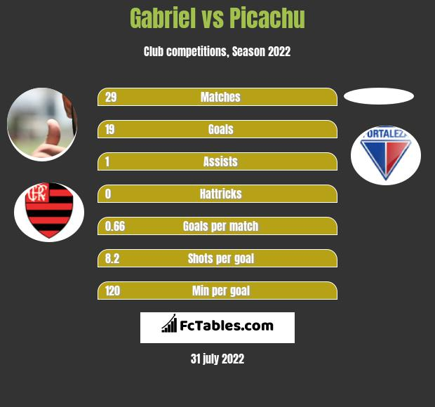 Gabriel infographic statistics for Flamengo
