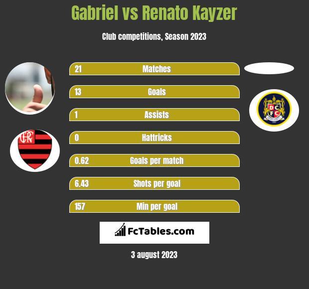 Gabriel vs Renato Kayzer infographic