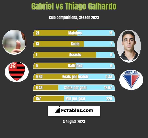 Gabriel vs Thiago Galhardo h2h player stats