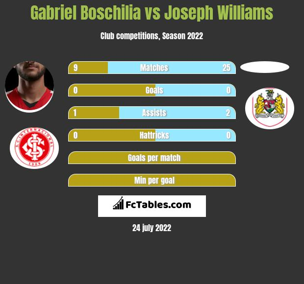 Gabriel Boschilia vs Joseph Williams h2h player stats