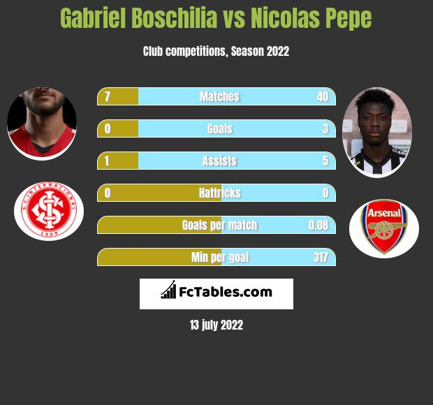 Gabriel Boschilia vs Nicolas Pepe infographic