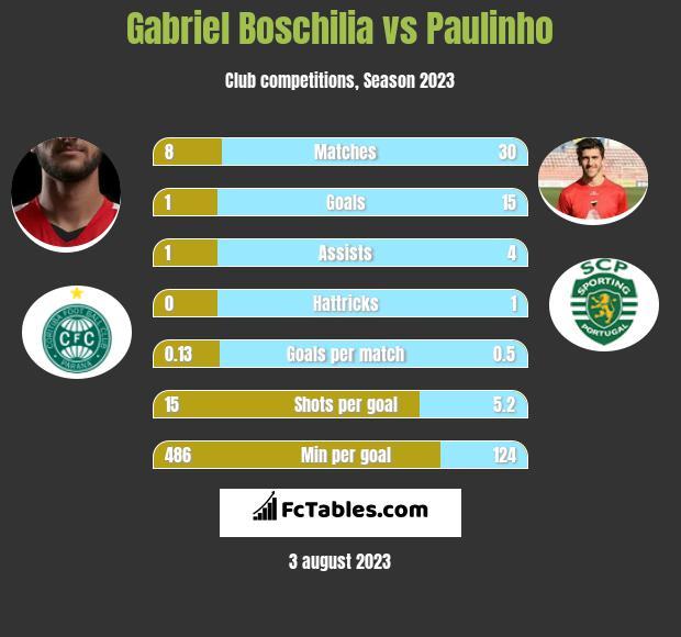 Gabriel Boschilia vs Paulinho h2h player stats