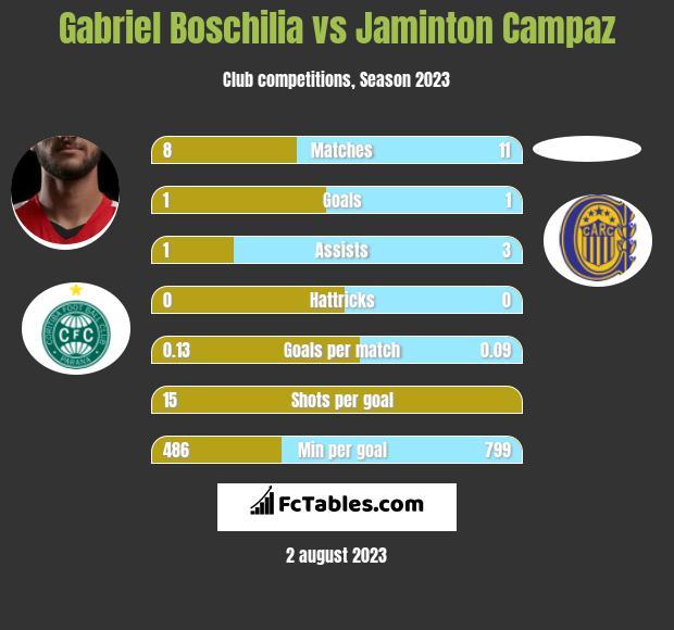 Gabriel Boschilia vs Jaminton Campaz h2h player stats