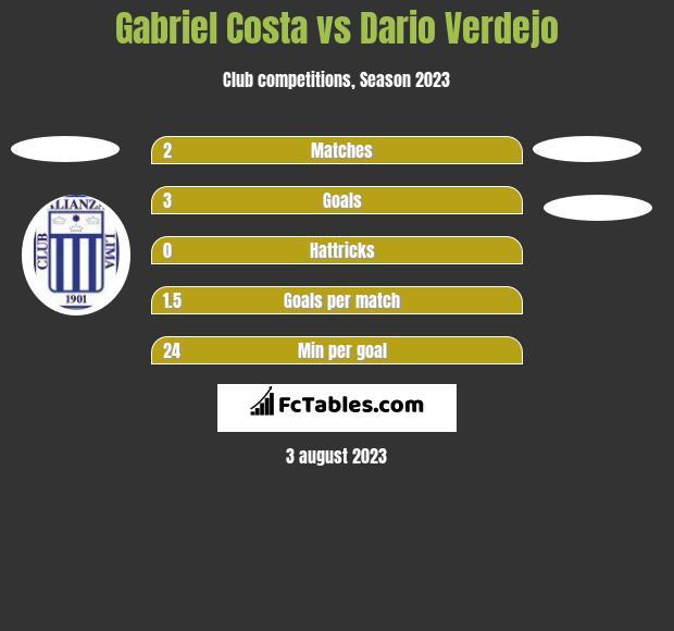 Gabriel Costa vs Dario Verdejo h2h player stats