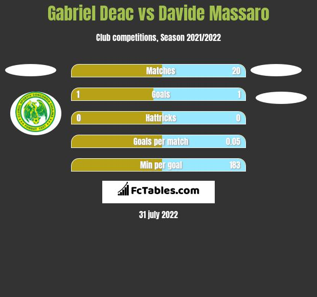 Gabriel Deac vs Davide Massaro h2h player stats