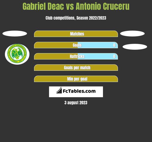 Gabriel Deac vs Antonio Cruceru h2h player stats