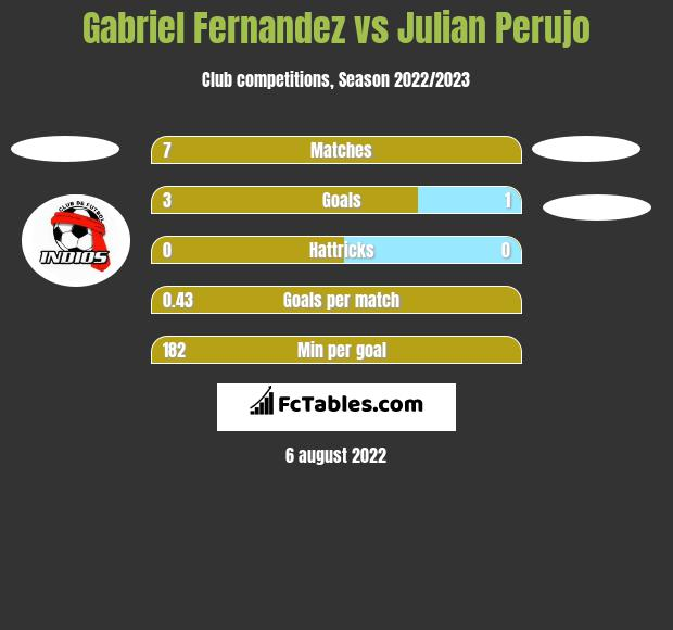 Gabriel Fernandez vs Julian Perujo h2h player stats