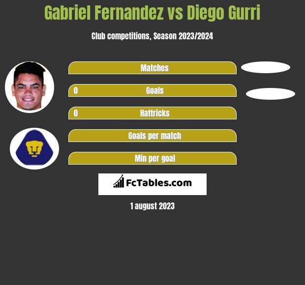 Gabriel Fernandez vs Diego Gurri h2h player stats