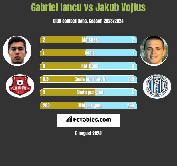 Gabriel Iancu vs Jakub Vojtus h2h player stats