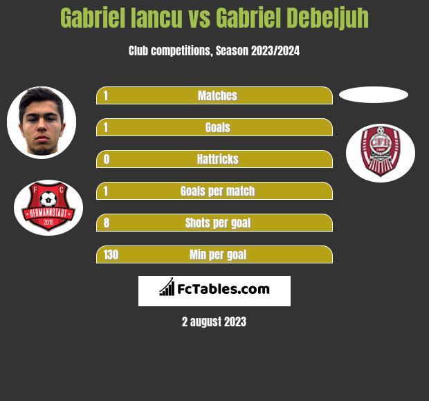 Gabriel Iancu vs Gabriel Debeljuh h2h player stats