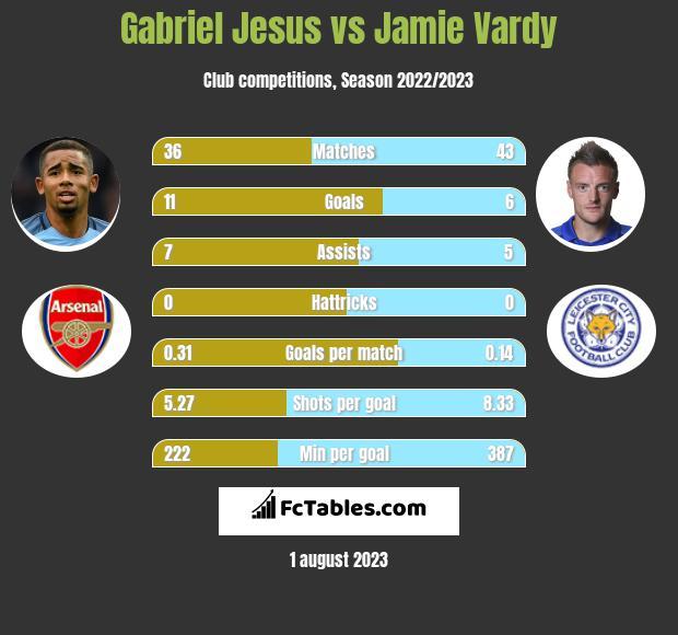 Gabriel Jesus vs Jamie Vardy infographic