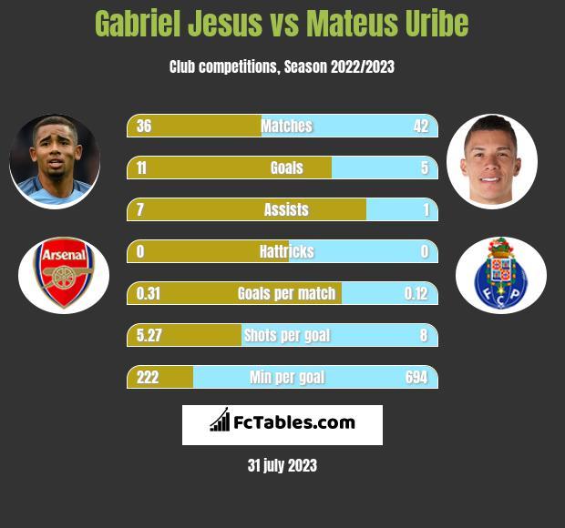 Gabriel Jesus vs Mateus Uribe h2h player stats