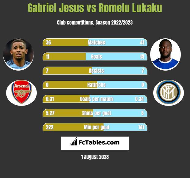 Gabriel Jesus vs Romelu Lukaku infographic