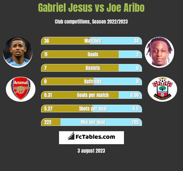 Gabriel Jesus vs Joe Aribo h2h player stats