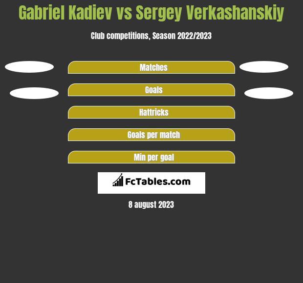 Gabriel Kadiev vs Sergey Verkashanskiy h2h player stats