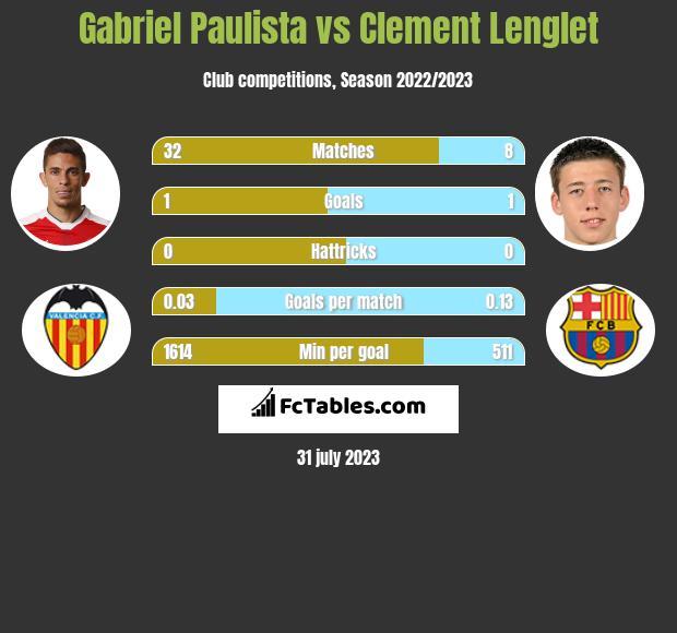 Gabriel Paulista vs Clement Lenglet infographic