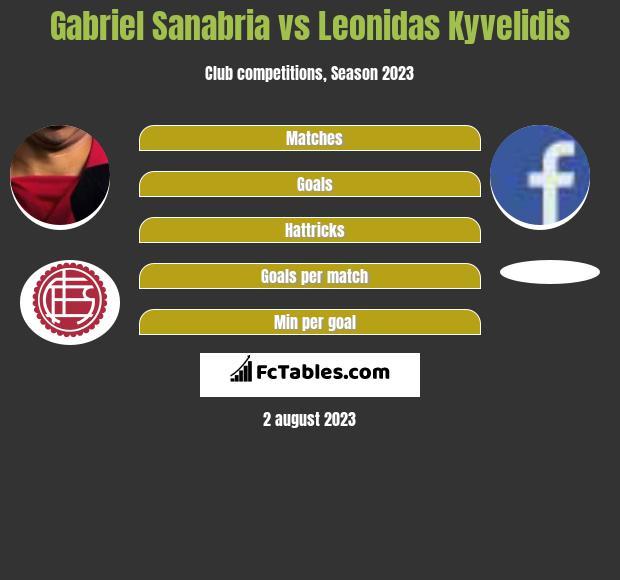 Gabriel Sanabria vs Leonidas Kyvelidis h2h player stats