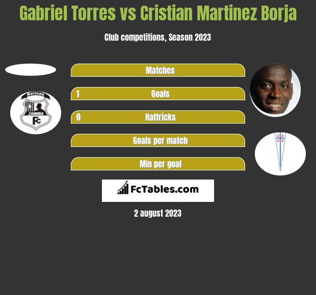 Gabriel Torres vs Cristian Martinez Borja h2h player stats