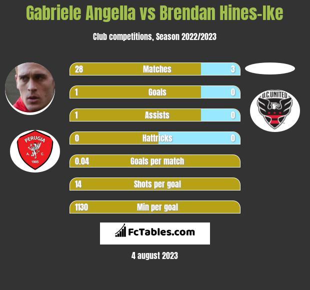Gabriele Angella vs Brendan Hines-Ike infographic