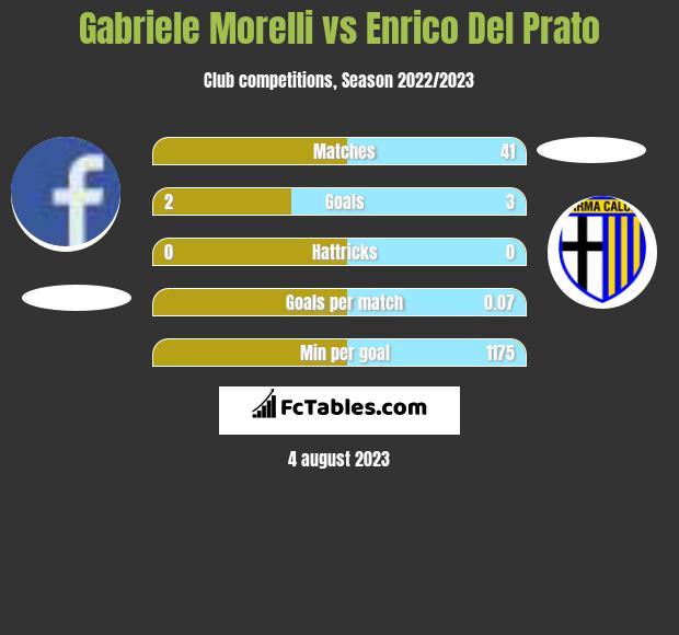 Gabriele Morelli vs Enrico Del Prato infographic