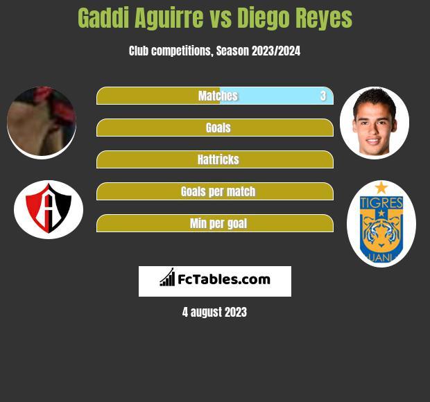 Gaddi Aguirre vs Diego Reyes infographic