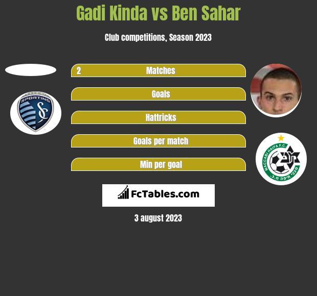 Gadi Kinda vs Ben Sahar h2h player stats