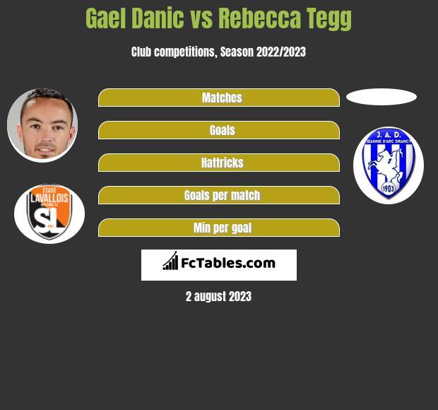 Gael Danic vs Rebecca Tegg h2h player stats