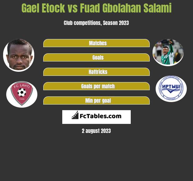 Gael Etock vs Fuad Gbolahan Salami h2h player stats
