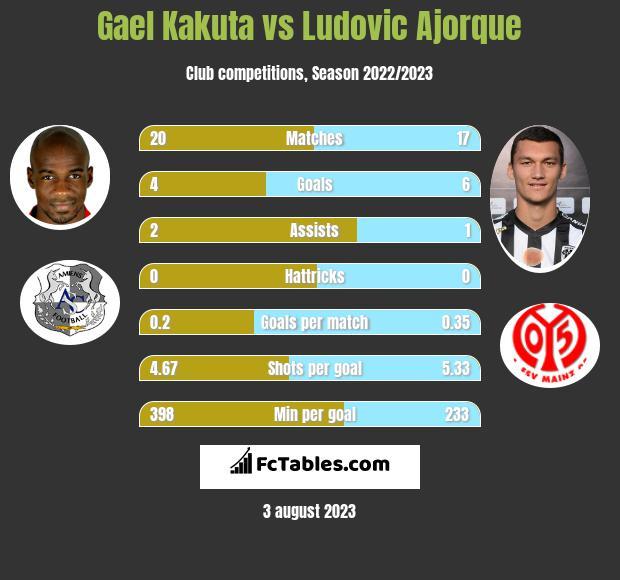Gael Kakuta vs Ludovic Ajorque infographic