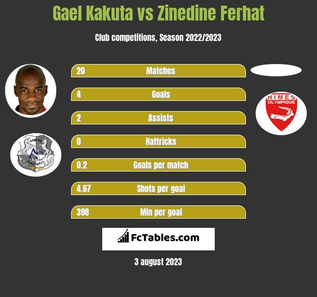 Gael Kakuta vs Zinedine Ferhat infographic