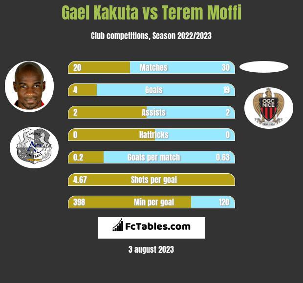 Gael Kakuta vs Terem Moffi infographic
