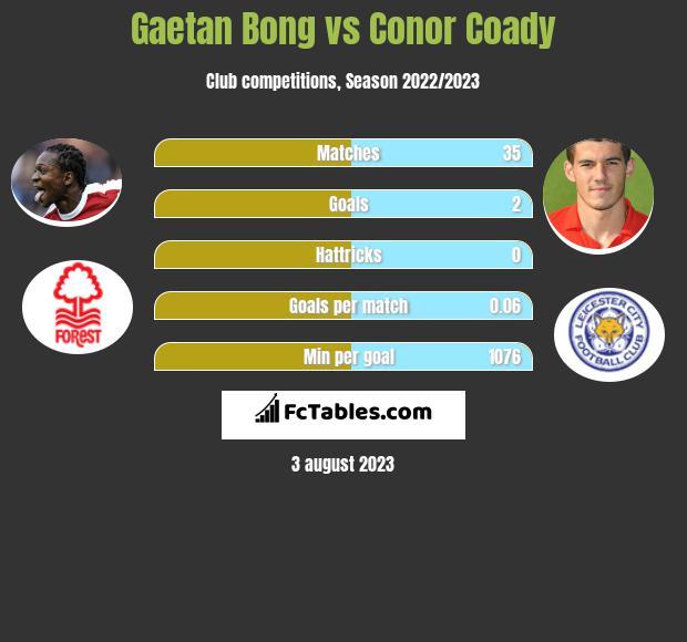 Gaetan Bong vs Conor Coady infographic