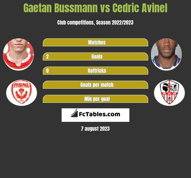 Gaetan Bussmann vs Cedric Avinel infographic