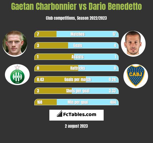 Gaetan Charbonnier vs Dario Benedetto h2h player stats
