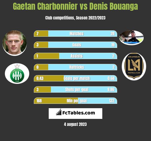 Gaetan Charbonnier vs Denis Bouanga h2h player stats