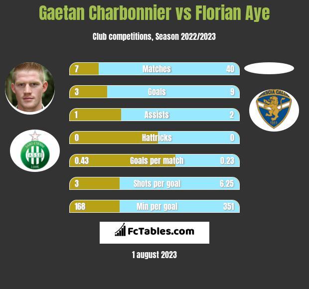 Gaetan Charbonnier vs Florian Aye h2h player stats