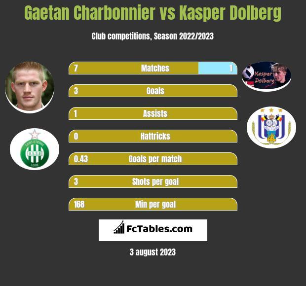Gaetan Charbonnier vs Kasper Dolberg h2h player stats