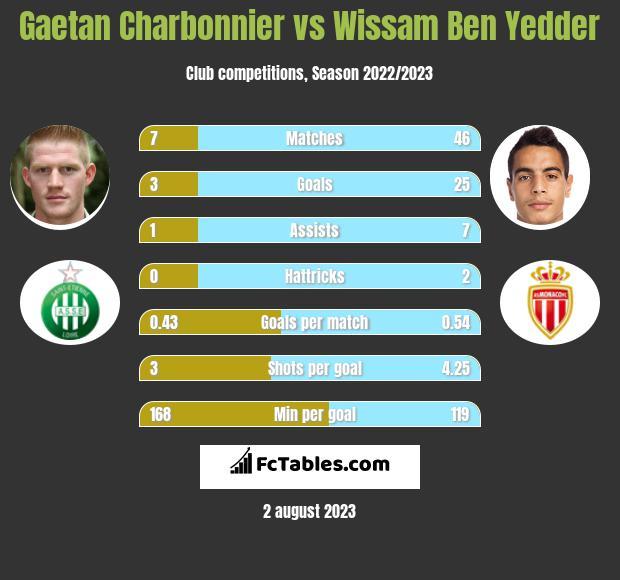Gaetan Charbonnier vs Wissam Ben Yedder h2h player stats