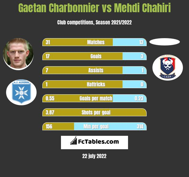 Gaetan Charbonnier vs Mehdi Chahiri infographic