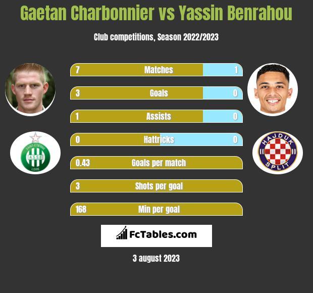 Gaetan Charbonnier vs Yassin Benrahou infographic