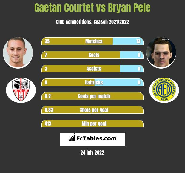 Gaetan Courtet vs Bryan Pele h2h player stats