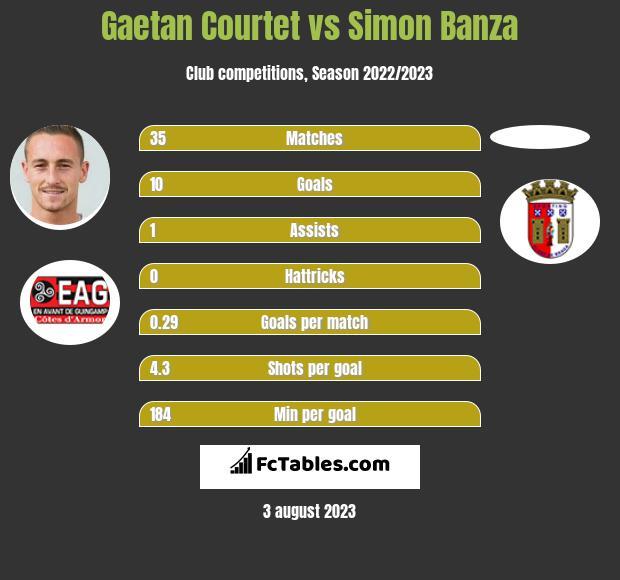 Gaetan Courtet vs Simon Banza h2h player stats