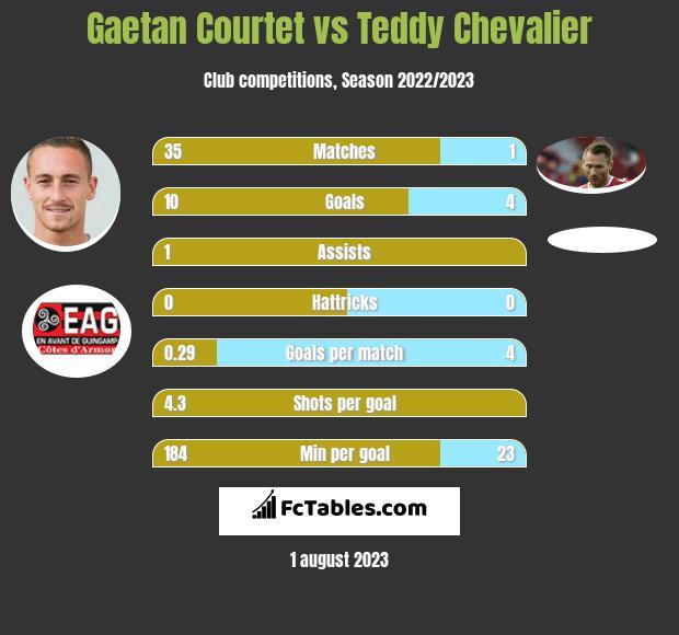 Gaetan Courtet vs Teddy Chevalier h2h player stats