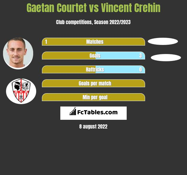 Gaetan Courtet vs Vincent Crehin h2h player stats